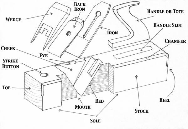 Parts Of A Wooden Plane Handplane Central